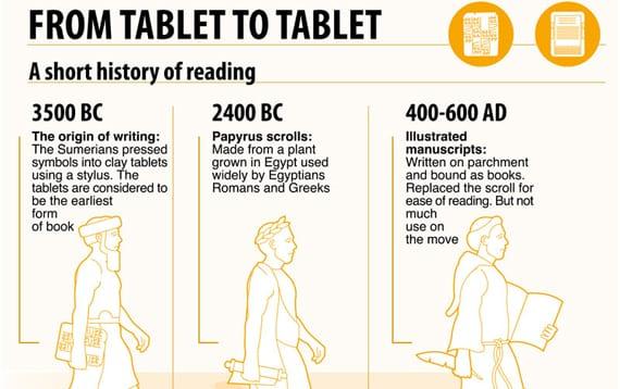 De tablillas a tabletas