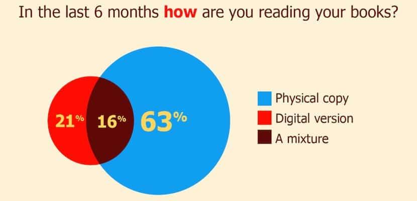 Los británicos no leen tantos ebooks como dicen