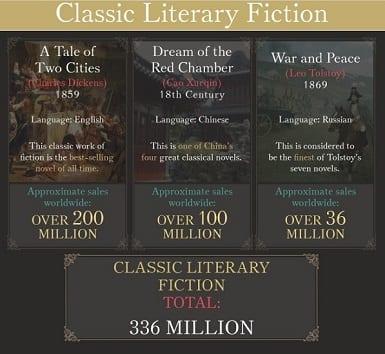 Literatura clásica de ficción