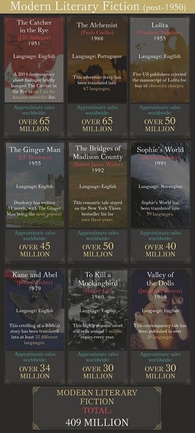 Literatura moderna de ficción