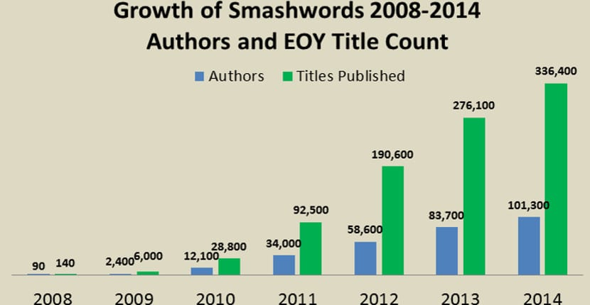 Grafico de Smashwords