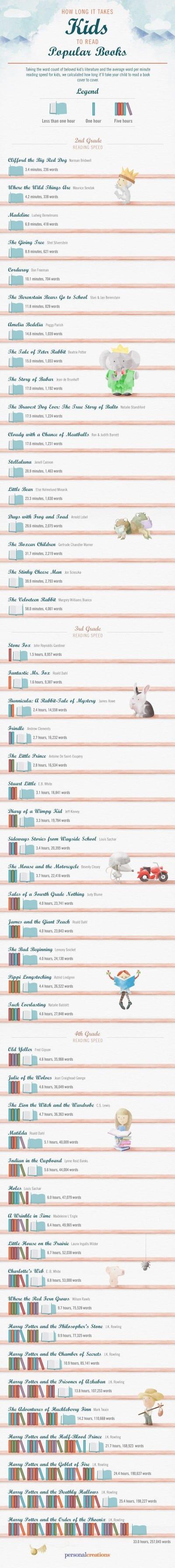 Infografía libros infantiles