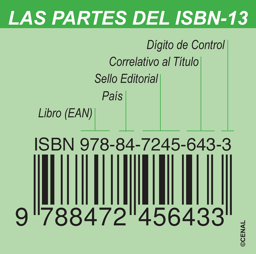 Partes del ISBN